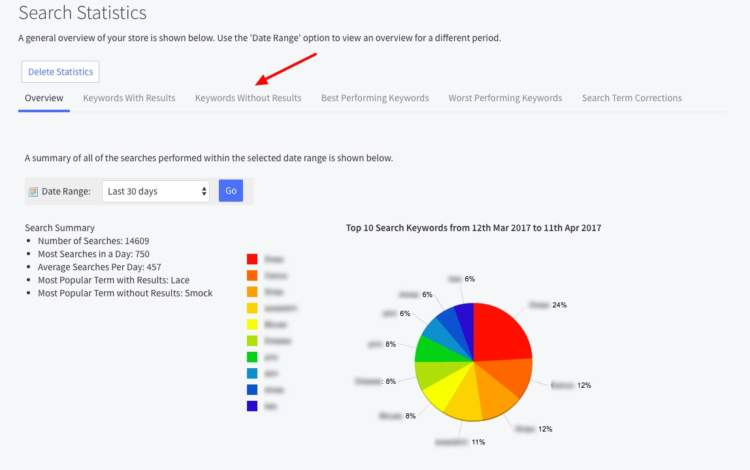 conversion rate optimization search statistics 2018