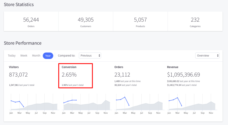 conversion rate optimization store stats 2018