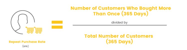 customer retention strategies repeat purchase rate