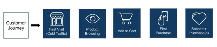 effective email marketing lifecycle