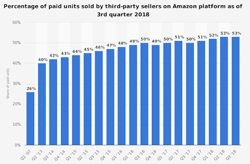 amazon seller fees costs analytics third party sellers