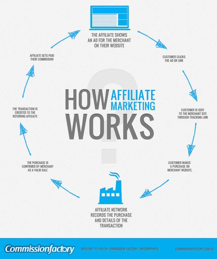 cpa marketing how affiliate marketing works