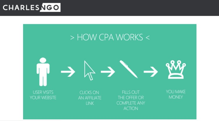 cpa marketing how cpa works