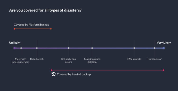 website backups all types of disasters