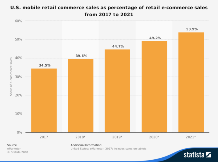 enterprise ecommerce platforms mobile purchases
