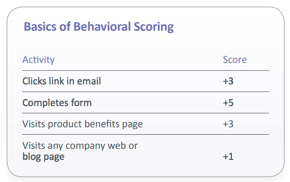 lead scoring behavior