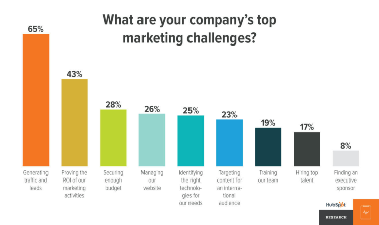 lead scoring marketing challenge