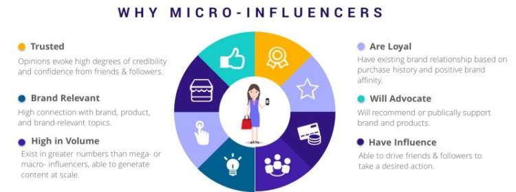 twitter hacks micro influencers
