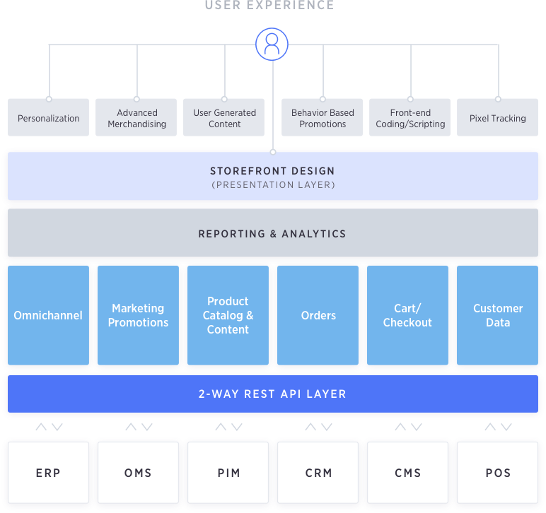 open saas architecture example