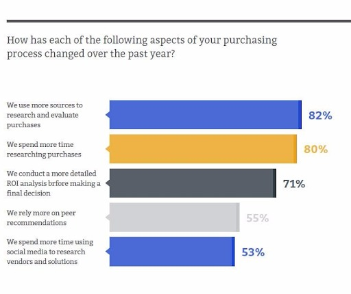 The Evolution of the B2B Buying Process: Don't Get Left
