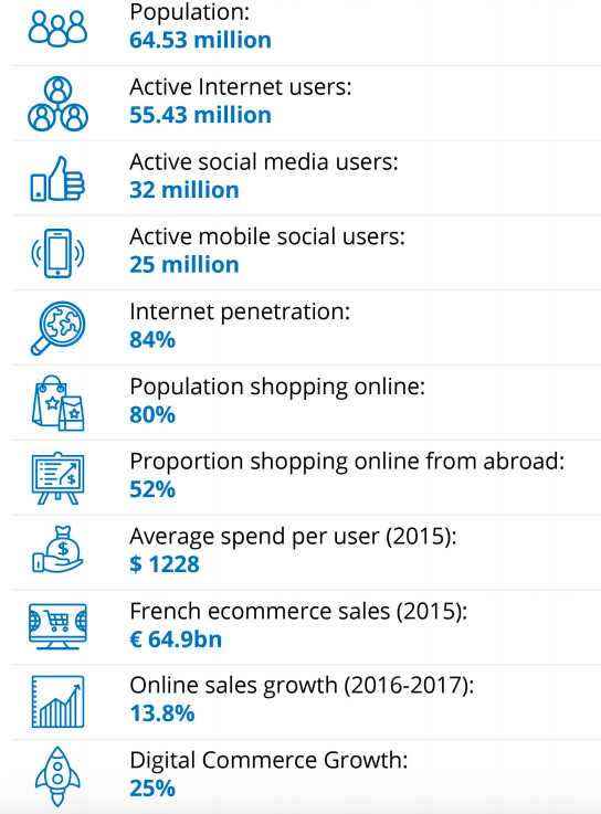 French ecommerce by the numbers