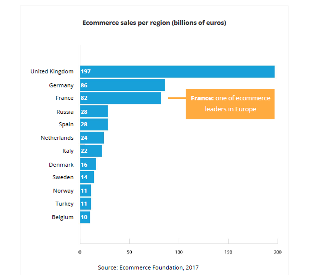 ecommerce sales per european region