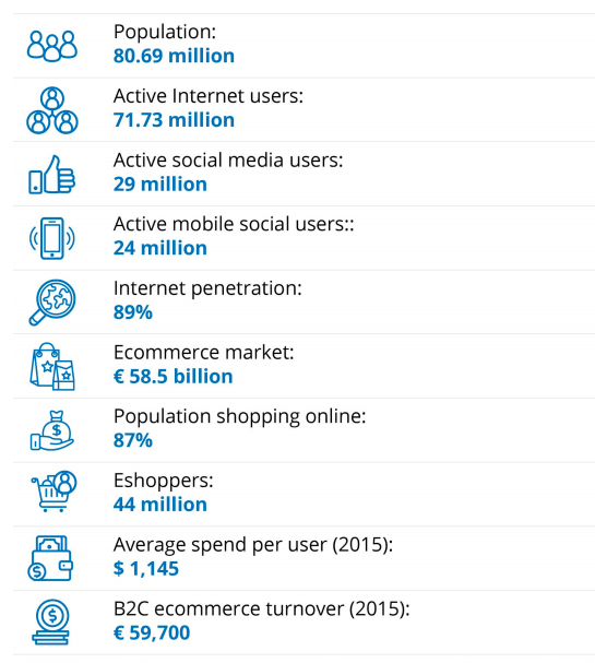 germany ecommerce by numbers