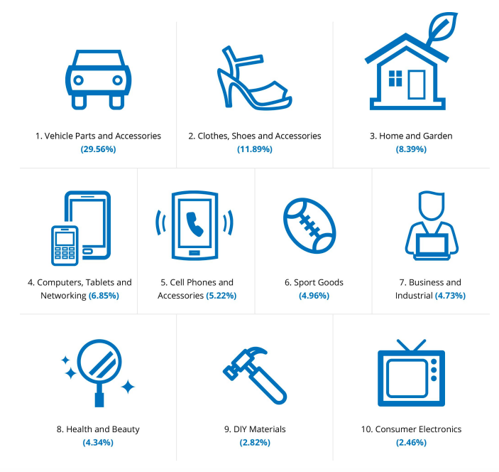 italy ecommerce categories