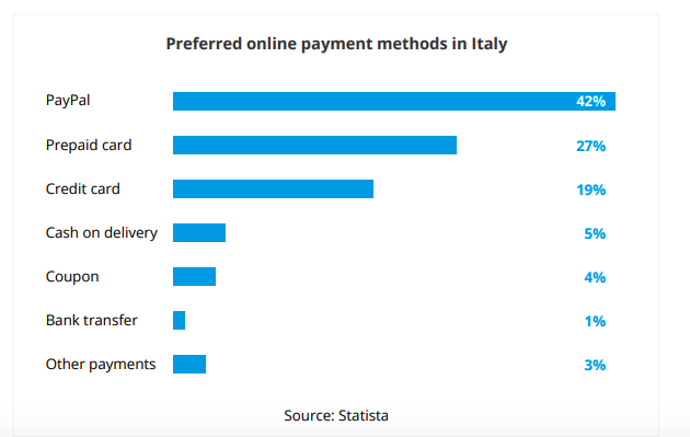 italy preferred payment methods