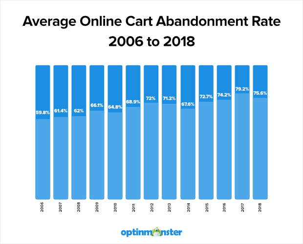 online cart abandonment rate