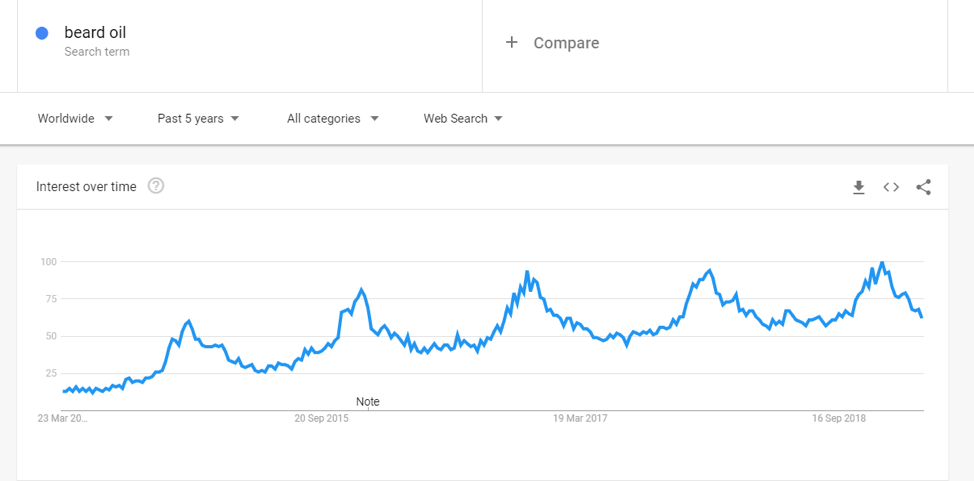 beard oil google trend data