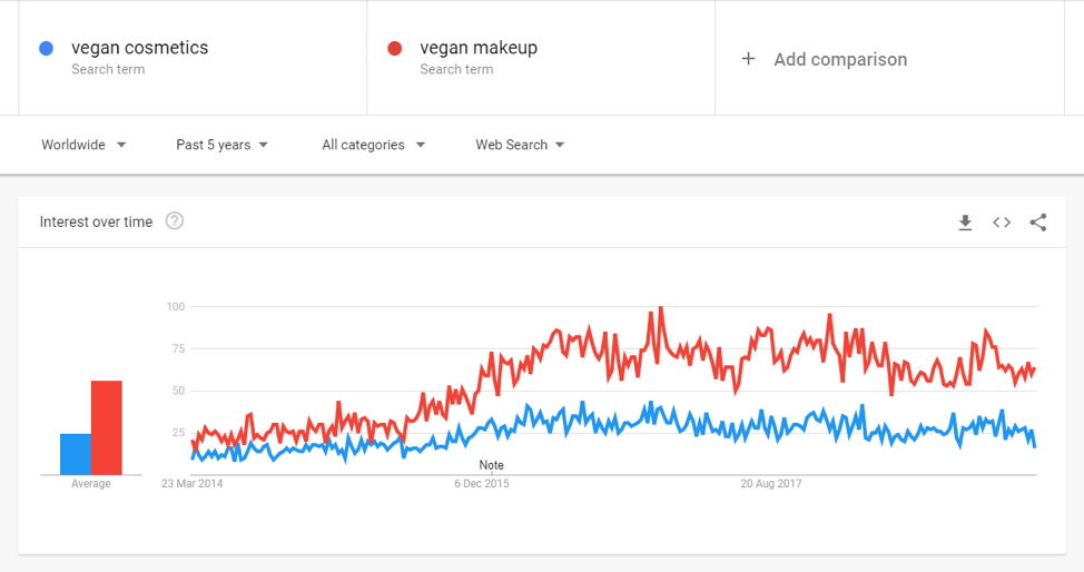vegan cosmetics googl trend data