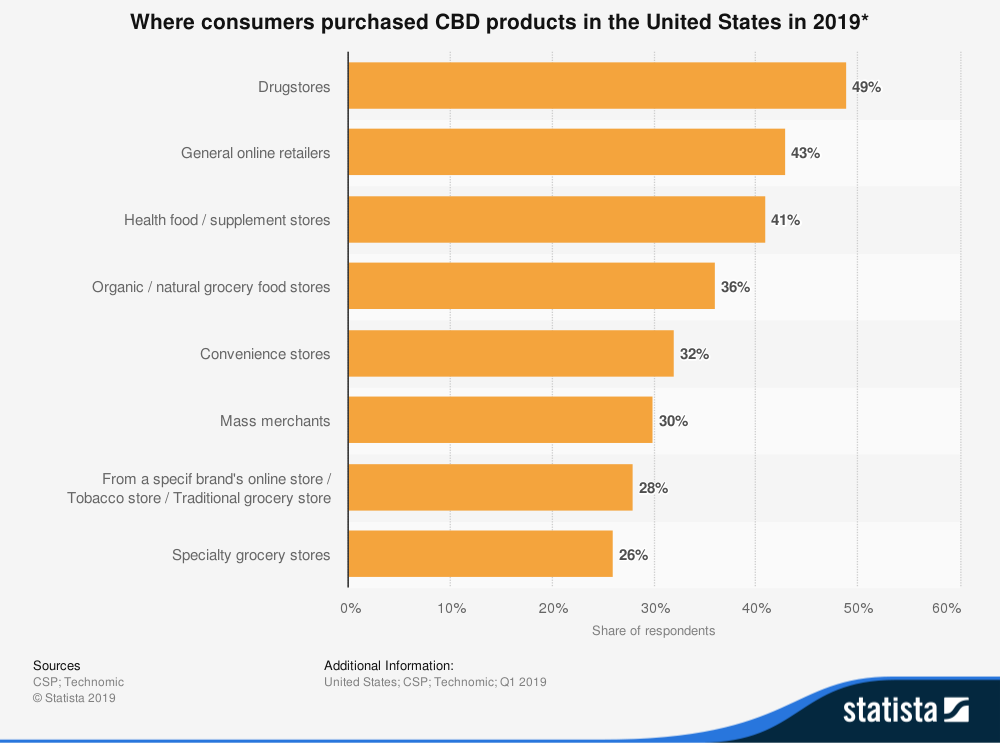 where consumers purchase cbd stats
