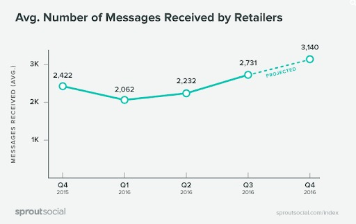 MessagesReceived Retailers