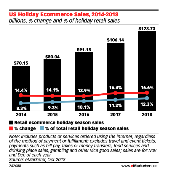 US Holiday Ecommerce sales