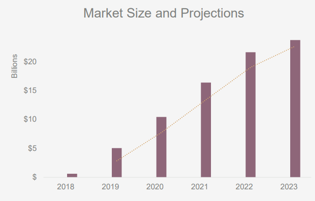 CBD market prediction