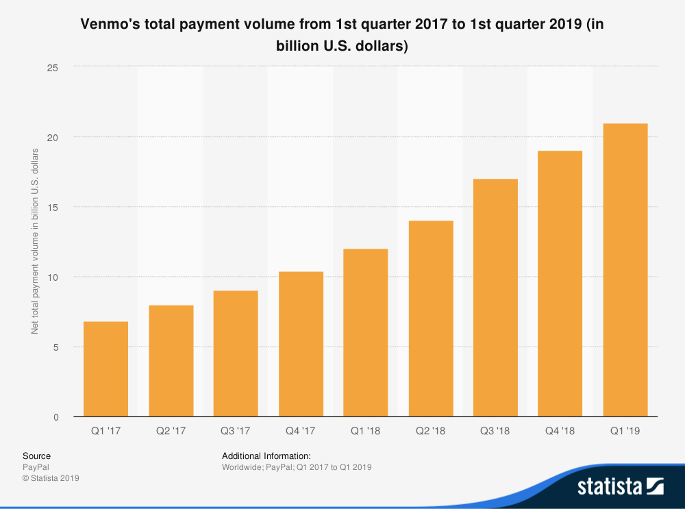 venmos total payment volume