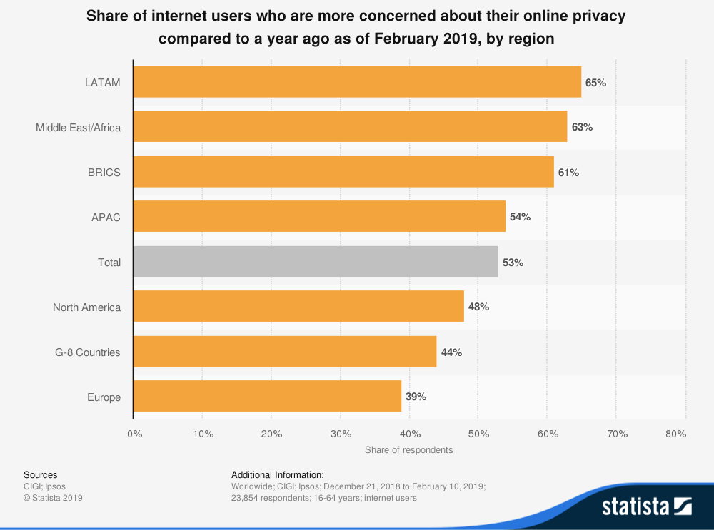 statistic id373338 global opinion on concern about online privacy 2019 by region