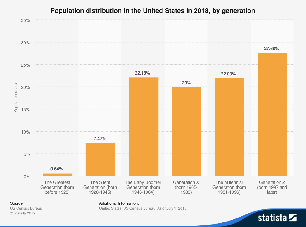 gen z population stat