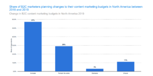 Graph: share of B2C marketers planning changes to their content marketing budgets in N America from 2018 to 2019