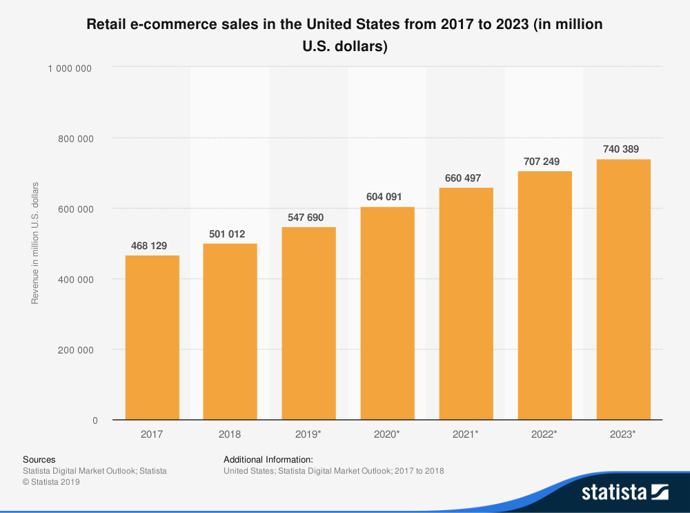 Retail e commerce sales in the United States from 2017 to 2023