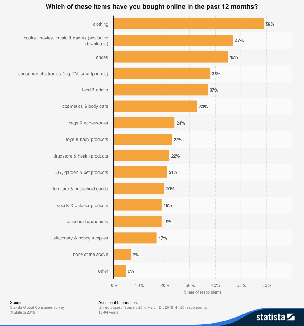 online purchases by category