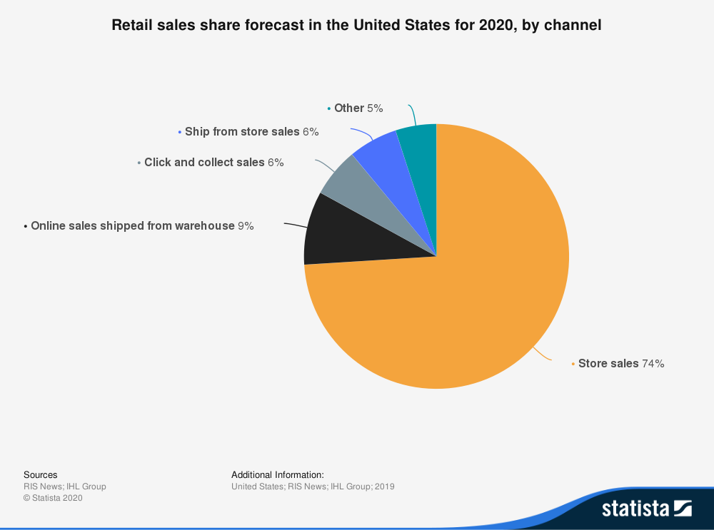 retail share forecast 2020