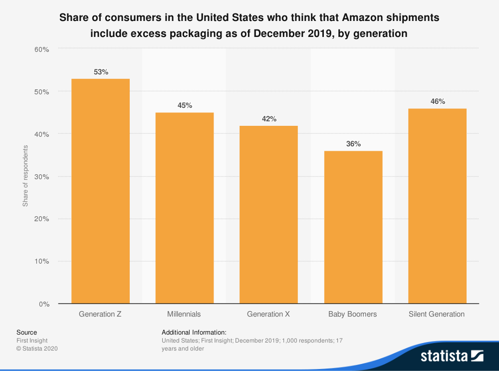 statistic id1100403 us consumer opinion of excess packaging of amazon shipments 2019 by generation