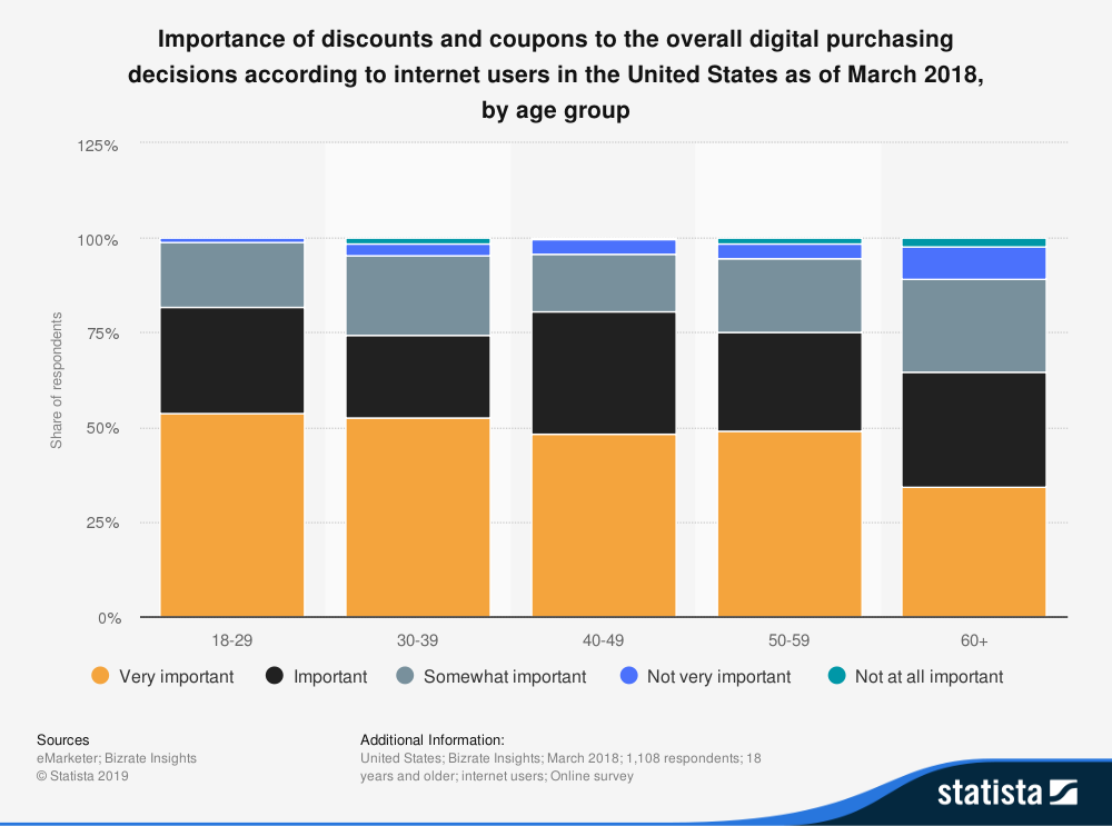importance of discounts coupons