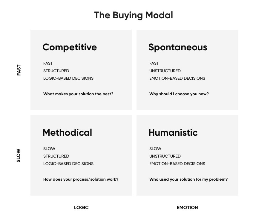 inbound ecommerce buyer profiles