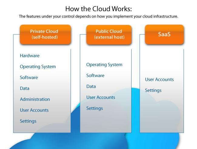 How the Cloud Works