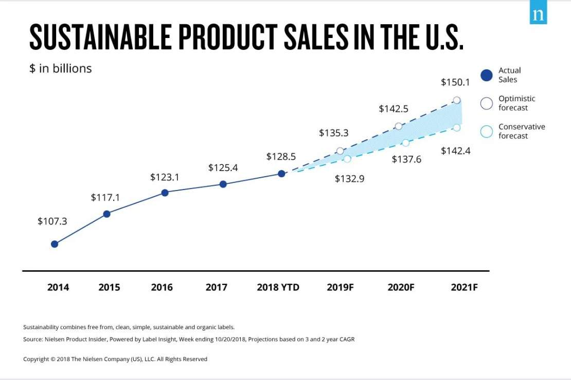 sustainable products sales in US