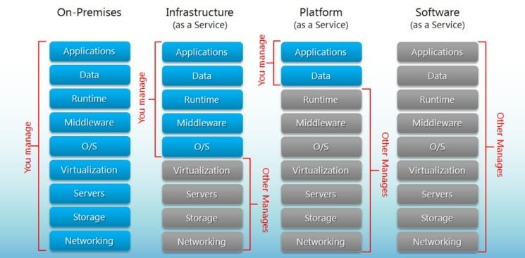 saas vs paas vs iaas breakdown