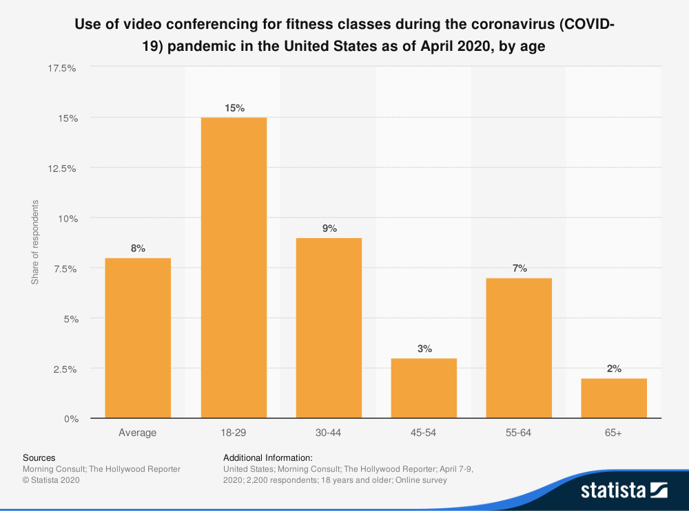 video conference for exercise by age in US