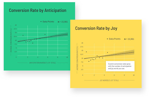 Conversion rate table