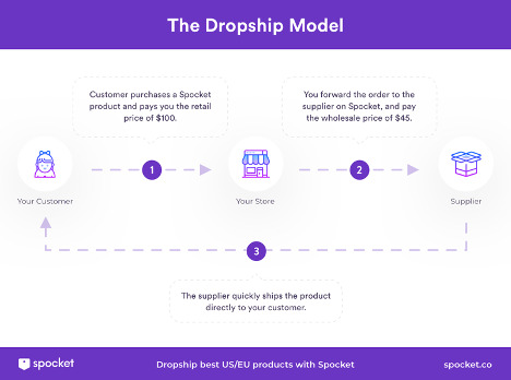 spocket dropshipping map