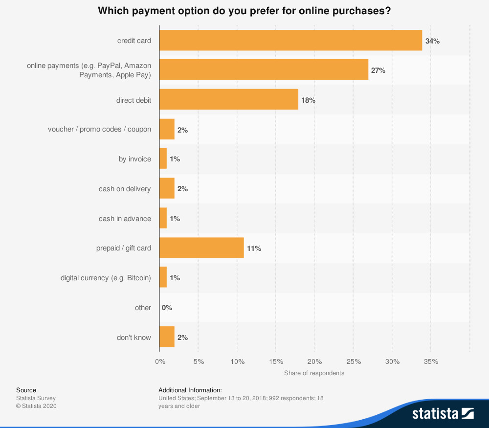 payment purchases online statista